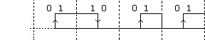 Chronogramme-binaire_e