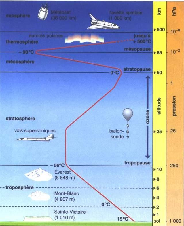 L homme qui a saut de l espace david tribal - Les couches de l atmosphere ...