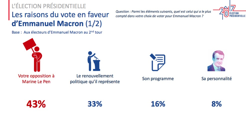 source http://m.ipsos.fr/sites/default/files/doc_associe/sondage_ipsos_soprasteria_-_6_mai_19h.pdf