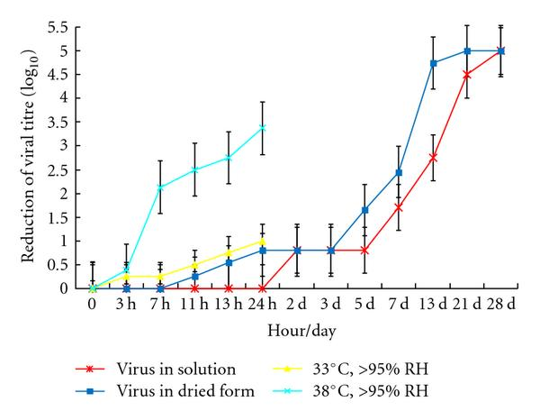Residual virus infectivity at 22–25°C with relative humidity 40–50% (starting titre 105/10 μL) and at 33°C or 38°C with relative humidity >95%./ Oct 2011 / Source hindawi.com [5]