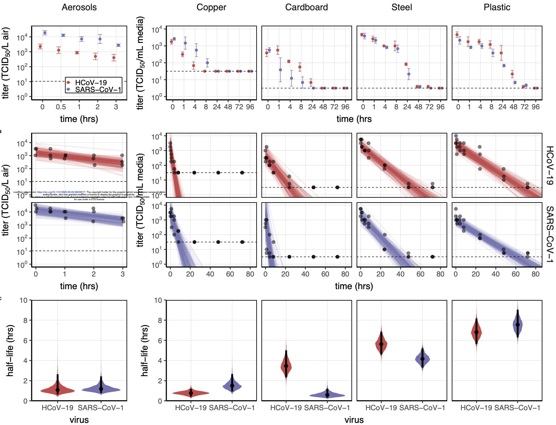 Durée dans le temps des virus SARS-CoV1 et SARS-CoV2 sur différents supports: aérosolisés ou sur des surfaces inertes source