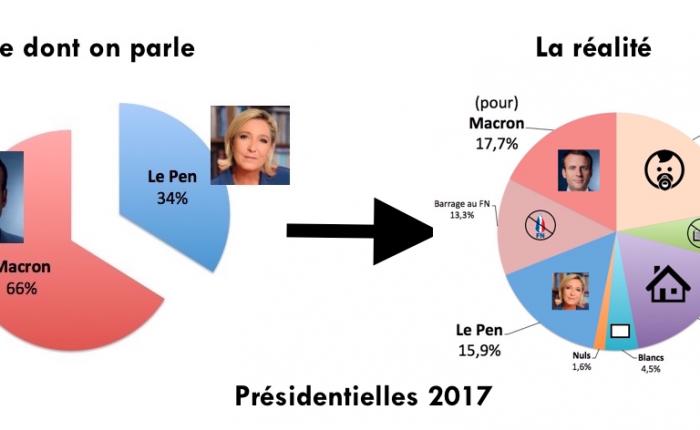 Les chiffres de l'élection présidentielle de 2017 dont on devrait parler…