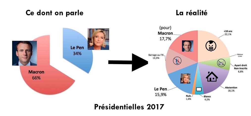 ChiffresElectionsPresidentielle2017-DavidTribal-LaRealite