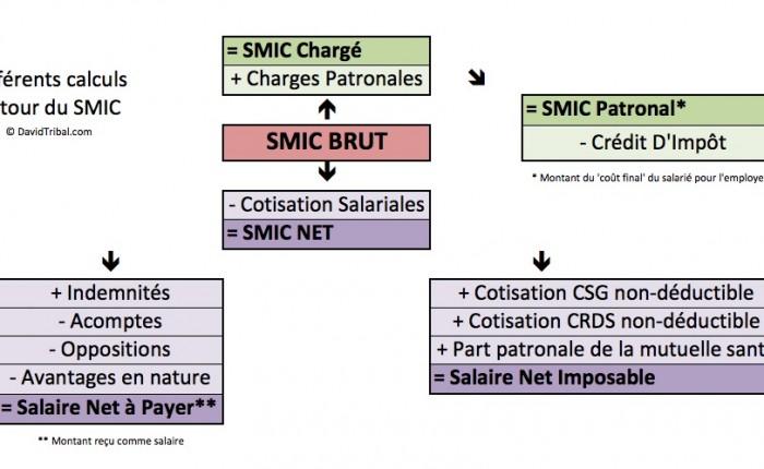 SMIC – Faits numériques et Calcul «des SMIC»